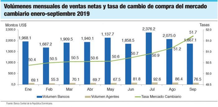 volumenes mensuales de ventas netas y tasa de cambio de compra del mercado cambiario enero septiembre 2019