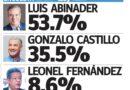 Luis Abinader 53.7%, Gonzalo Castillo 35.5