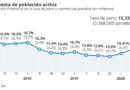 En el segundo trimestre del año España perdió más de un millón