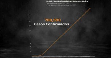 ATENCION :México superó los 700,000 contagios de COVID-19 y el número de muertos asciende a 73,697 personas
