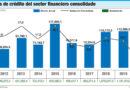 Cartera de créditos del sector financiero dominicano apenas