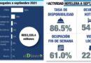 El turismo dominicano aporta en ITBIS RD$1,934 millones a septiembre 2021